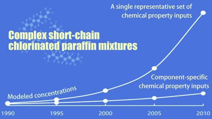 Global environmental fate of short-chain chlorinated paraffins: Modeling with a single vs. multiple sets of physicochemical prop