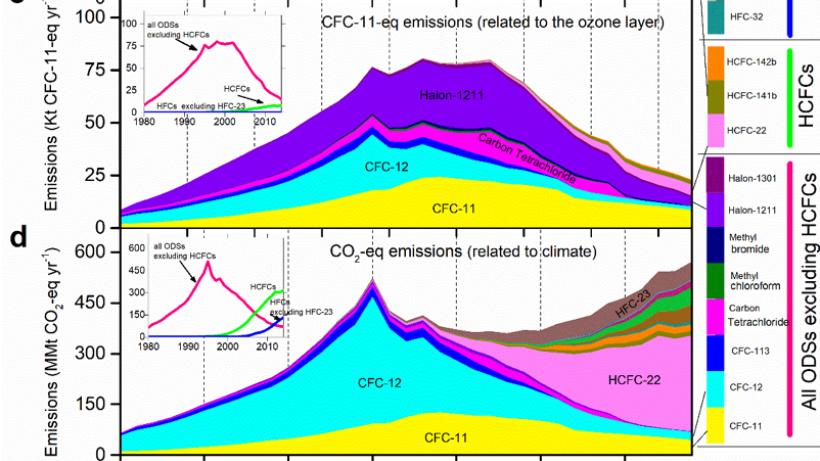 臭氧层;气候变化;蒙特利尔议定书;臭氧层消耗物质;可持续;中国